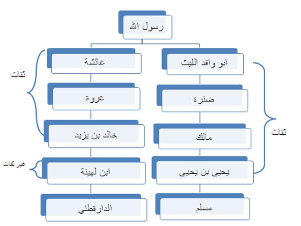 contoh sanad hadits gharib nisbi